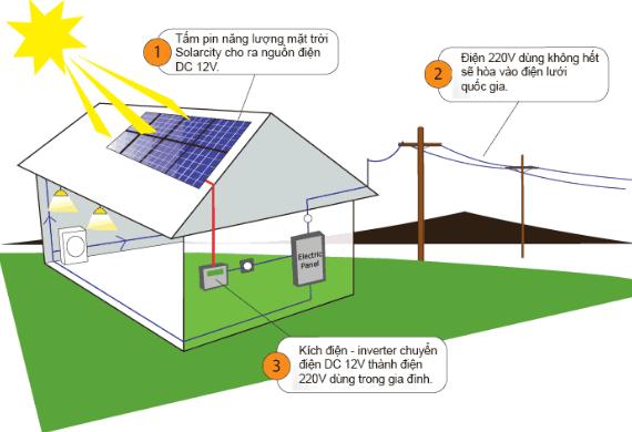 Báo giá lắp điện mặt trời áp mái hòa lưới