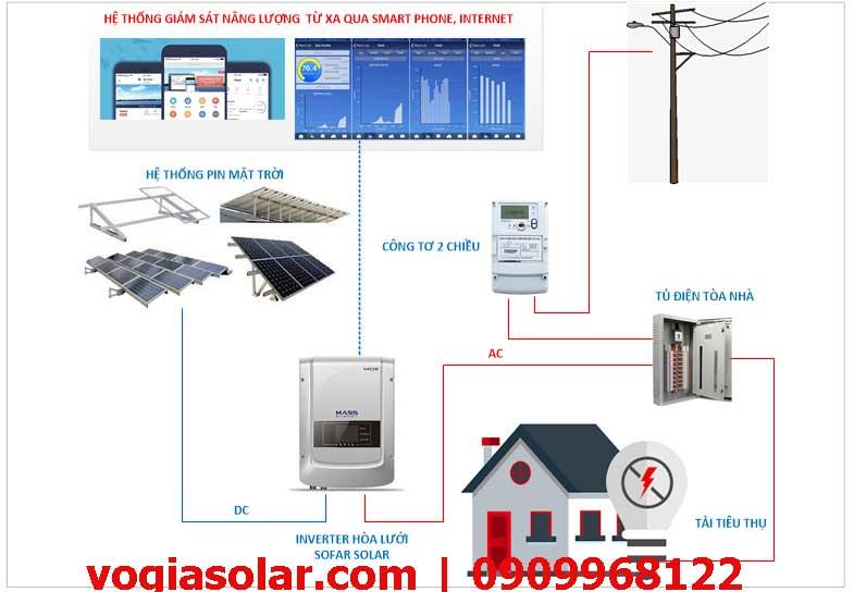 Cấu tạo hệ thống điện năng lượng mặt trời