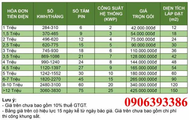 Bảng báo giá lắp đặt điện năng lượng mặt trời hòa lưới áp mái tại TpHCM